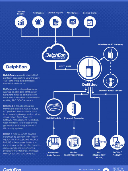 IIoT Solution Framework – Delpheon For Industrial Automation Infographic