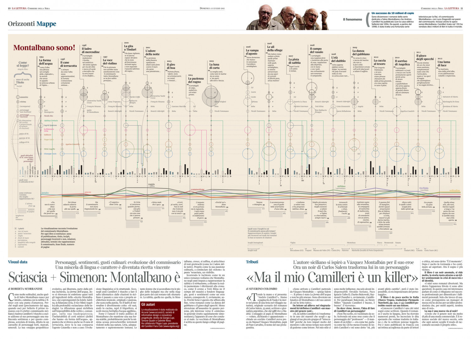 The Real Montalbano Infographic