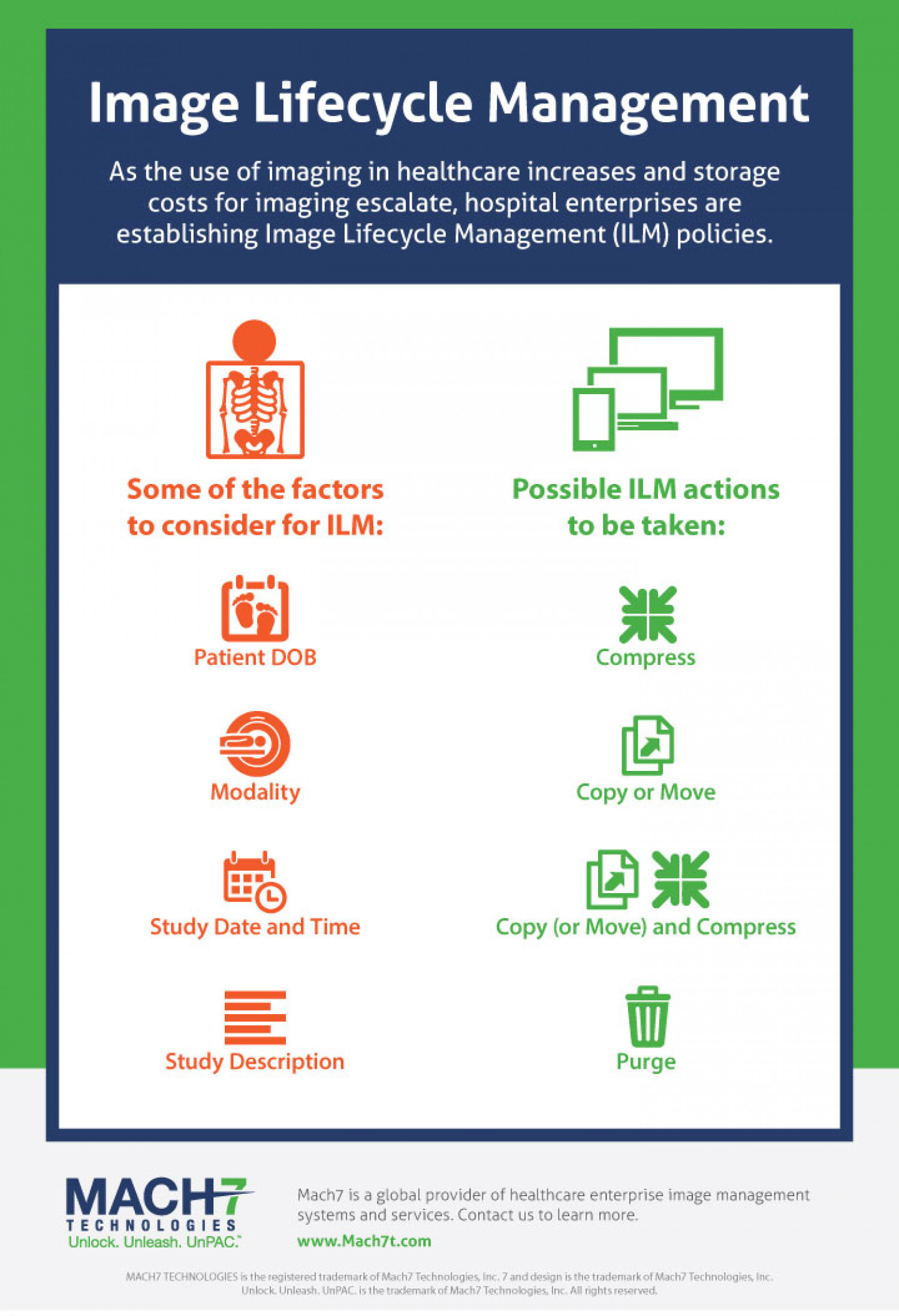 Image Lifecycle Management Infographic