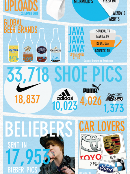 ImagePulse Mobile Photo Uploads Infographic