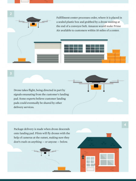 Imagining Delivery by Drone Infographic