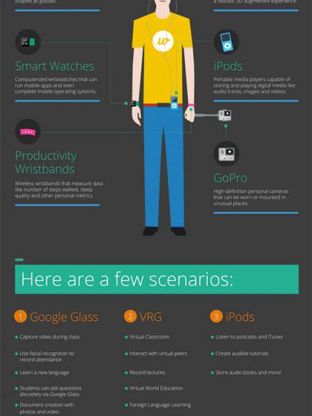 Wearable Technology in the Classroom Infographic