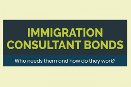 Immigration Consultant Bonds: Who needs them and how do they Work Infographic