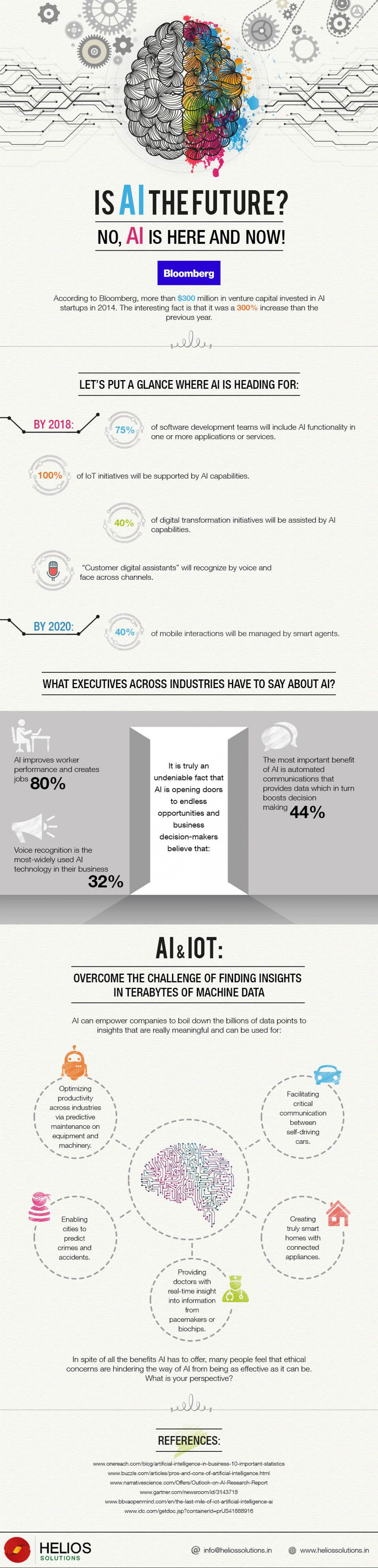 Impact Of Artificial Intelligence On The Business World [Infographic] By Helios Infographic