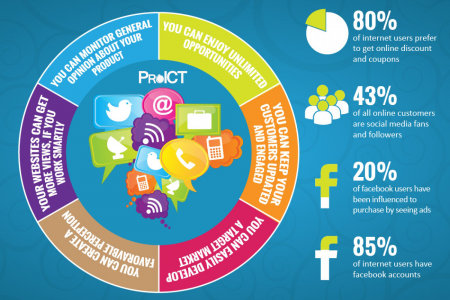 Impact of Brands Presence on Social Media  Infographic