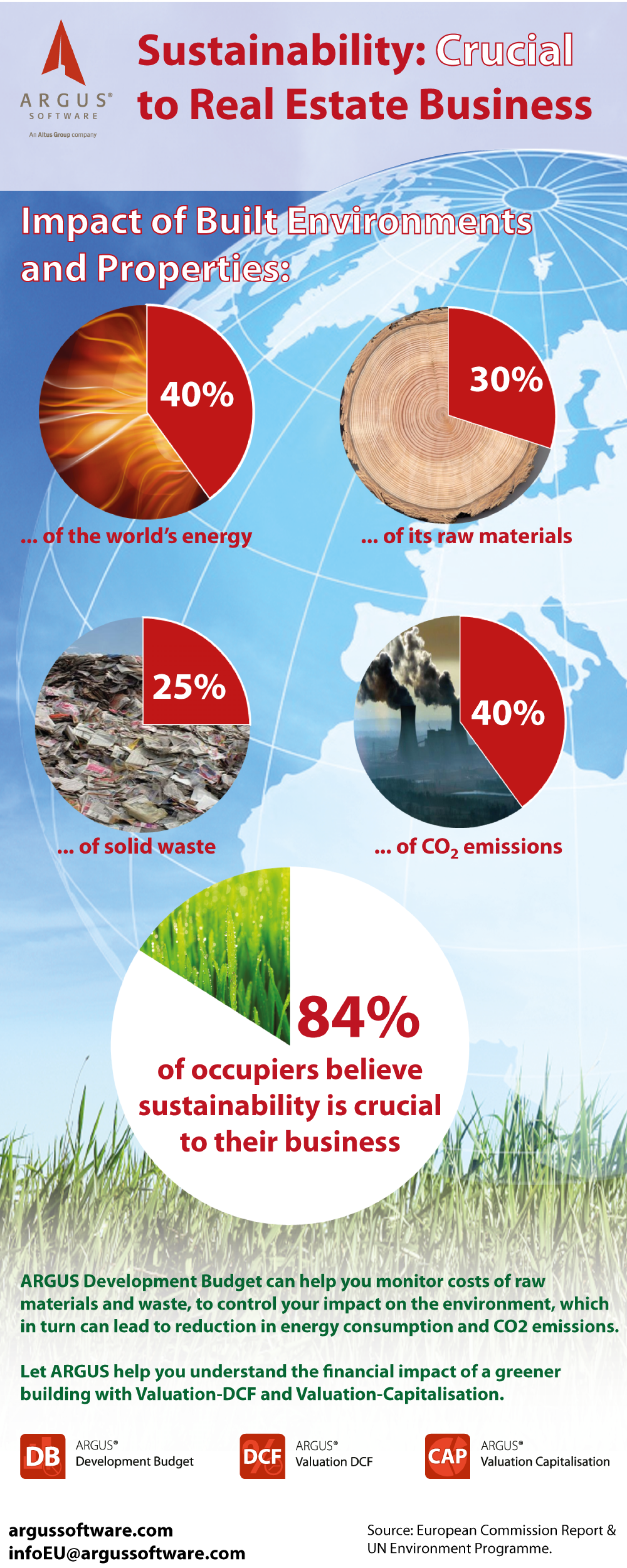 Impact of Built Environment Globally Infographic