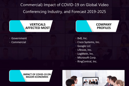 Impact of COVID-19 on Global Video Conferencing Industry Research and Forecast 2019-2025 Infographic