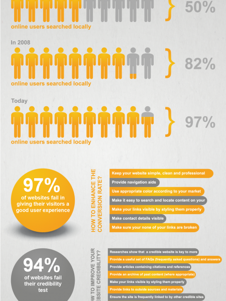 Impact of Design on Conversions Infographic