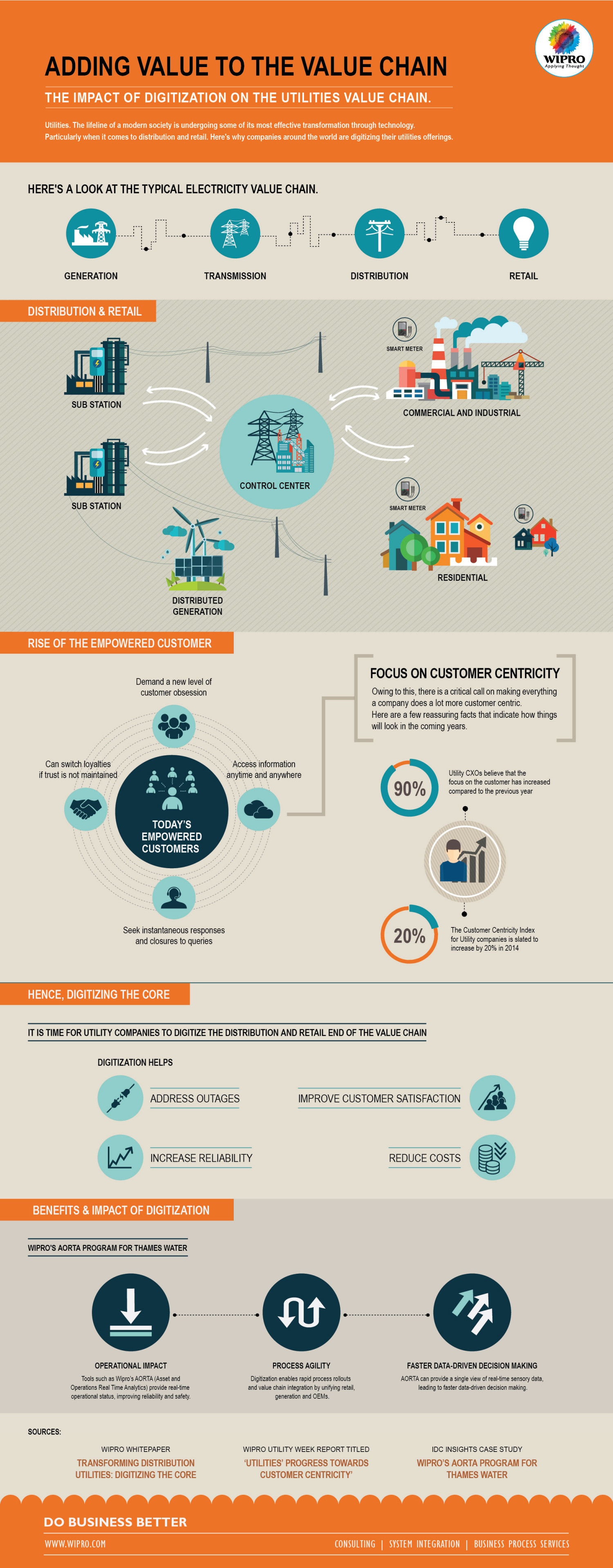 Impact of Digitization on Utilities Value Chain Infographic