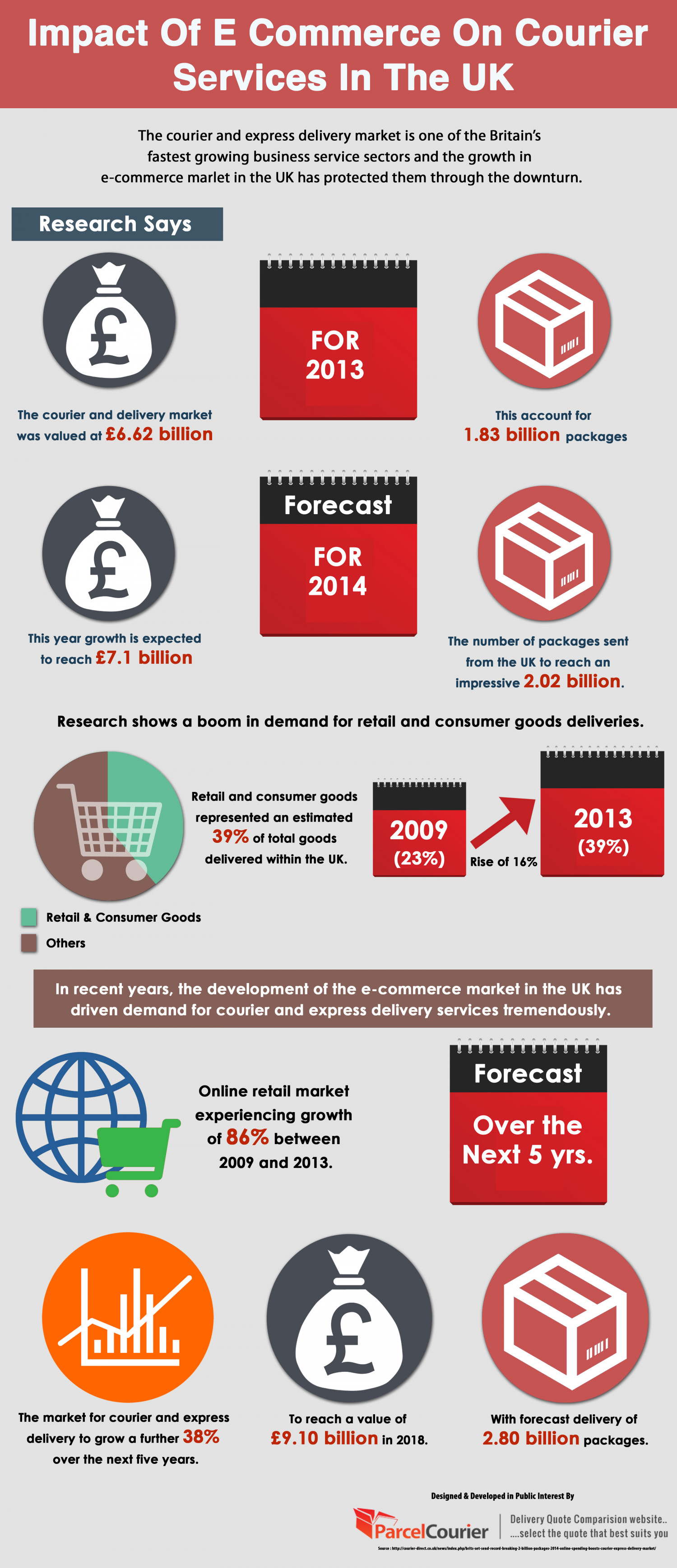 the impact of e commerce developments on