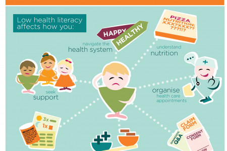 Impact of Health Literacy on People's Life Infographic