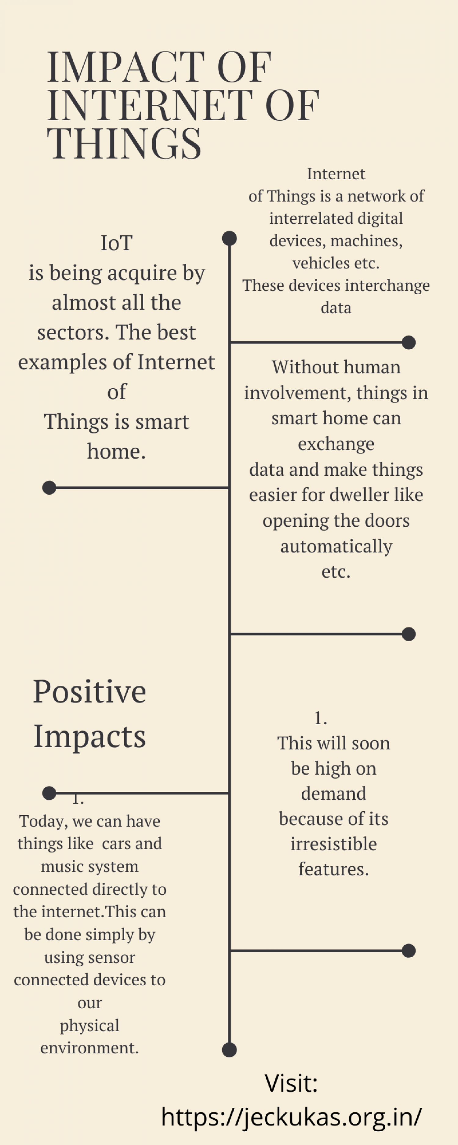 Impact of Internet of Things Infographic
