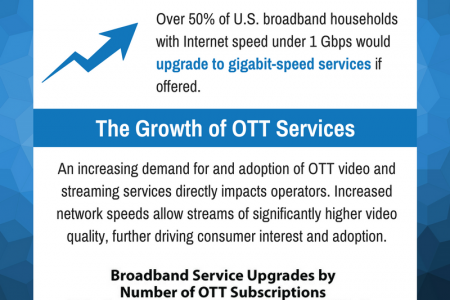 Impact of Online Video on Broadband Consumption Infographic