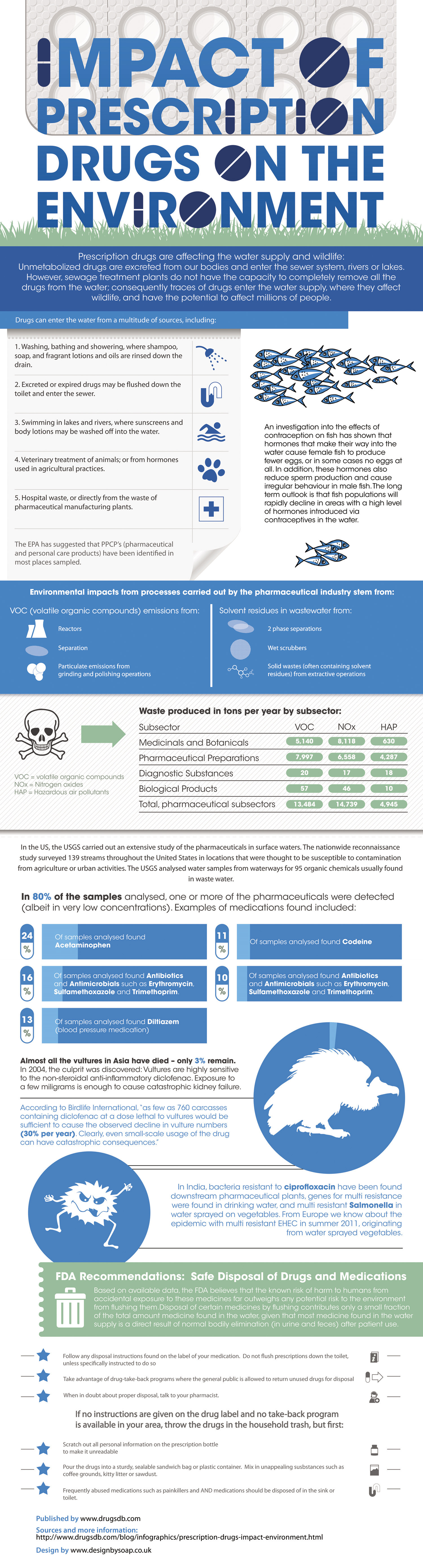 Impact of Prescription Drugs on the Environment Infographic