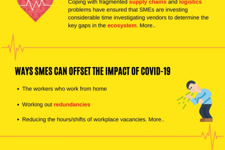 Impact of Small and Medium Enterprises (SME) post Covid situation - Phdassistance.com Infographic