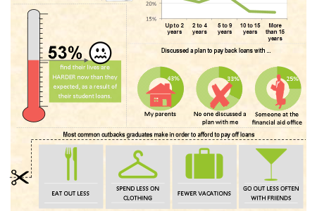 Impact of Student Debt Infographic