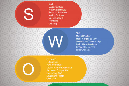 Impact of SWOT Analysis on a Business Infographic