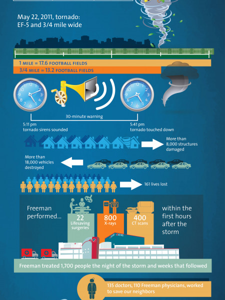 Impact of the May 22, 2011, Joplin Tornado Infographic