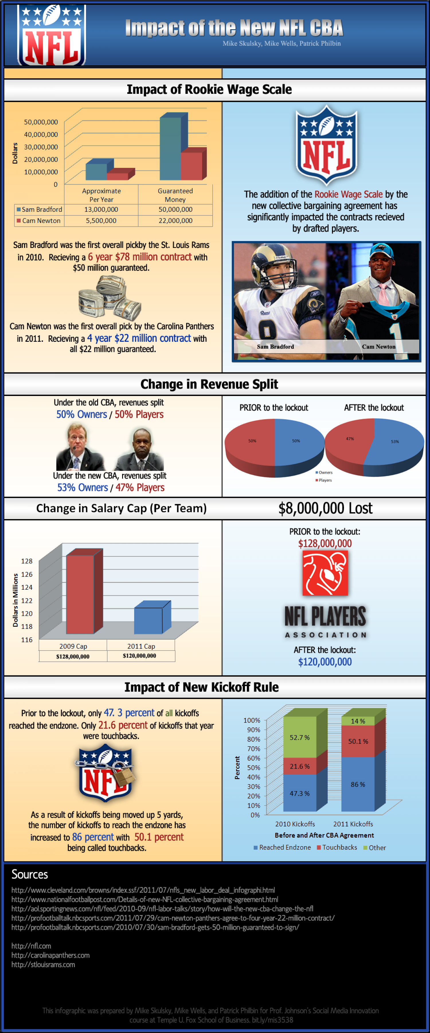 Impact of the new NFL Collective Bargaining Agreement Infographic