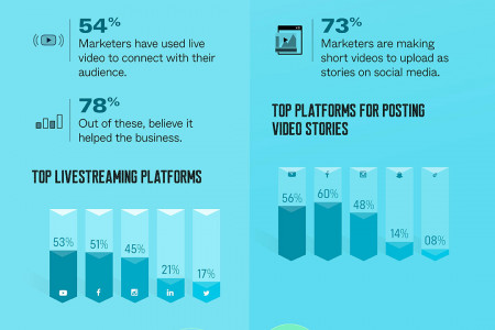 Impact of using videos in marketing for businesses Infographic