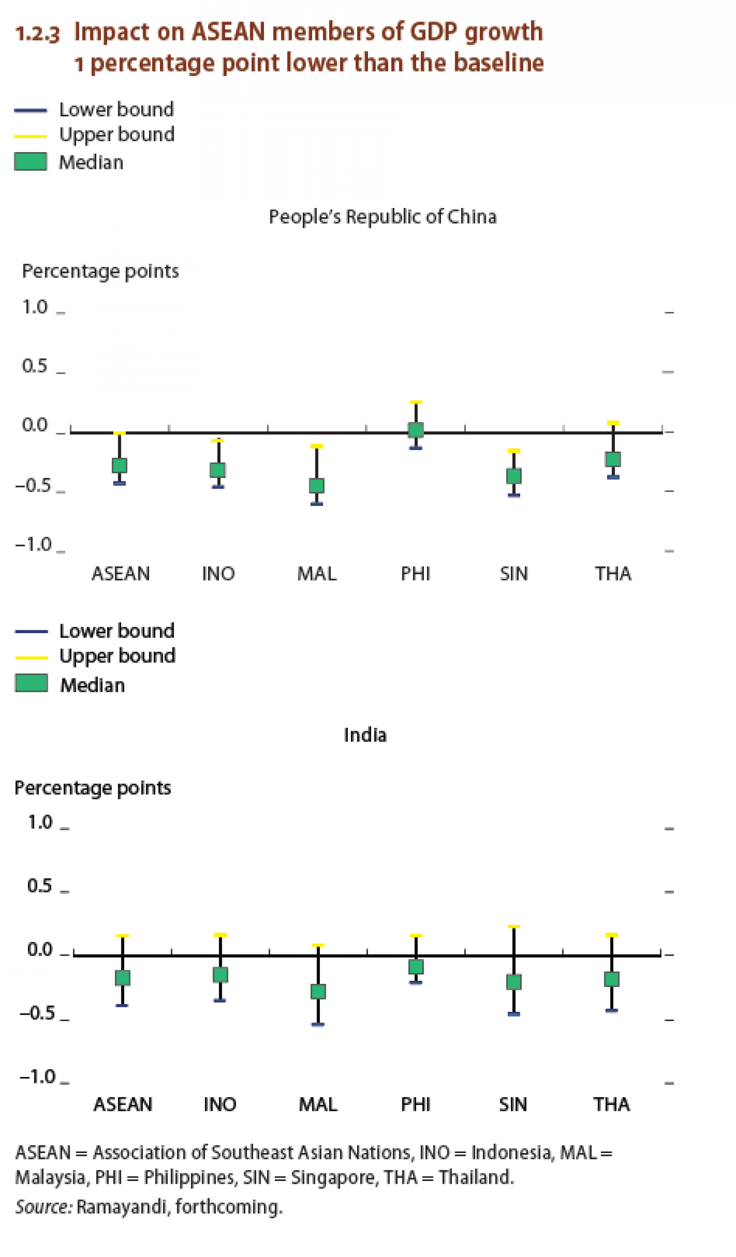 Impact on ASEAN members of GDP growth 1 percentge point lower than the baseline Infographic