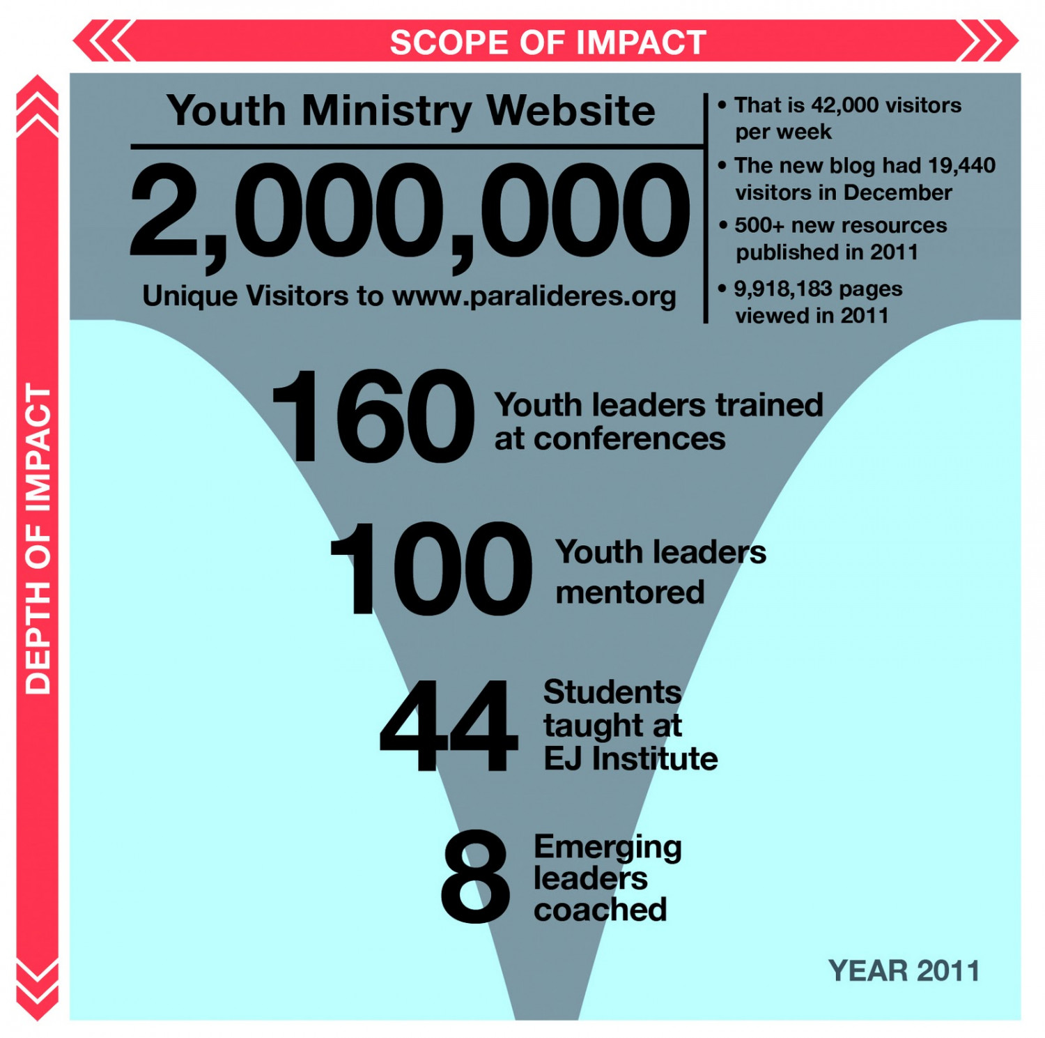 Impact: the numbers for 2011 Infographic