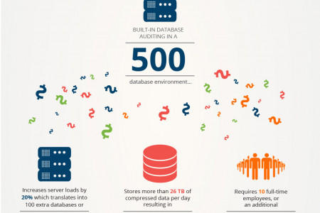 Imperva: The Hidden Cost of Compliance Infographic