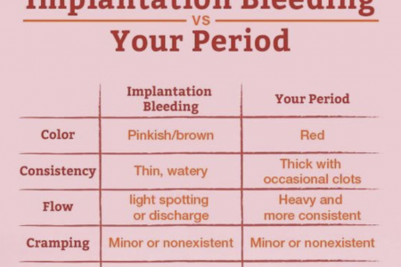 Implantation Bleeding Vs Your Periods Infographic