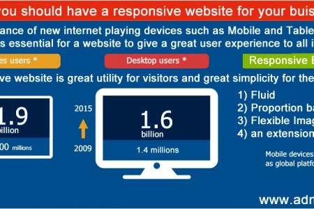 Implementation of Responsive Design over Web Design and Development Infographic