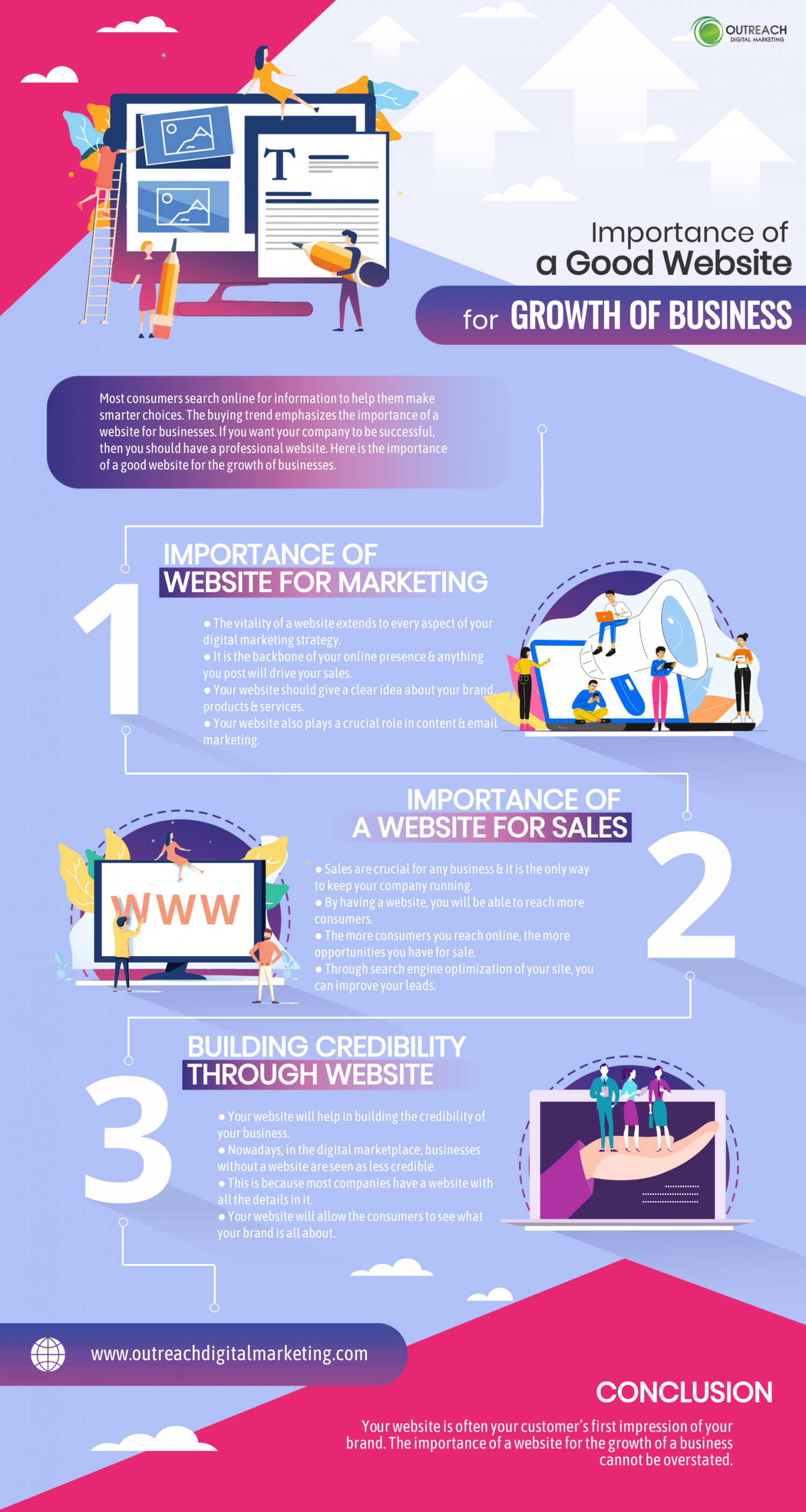 Importance of a good website for growth of business Infographic