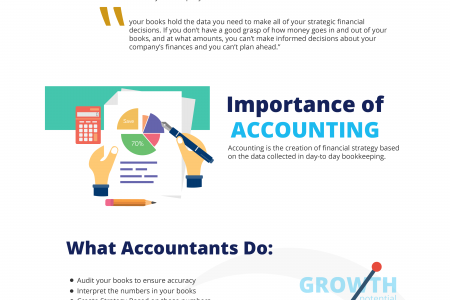 Importance of Accounting & Bookkeeping Infographic