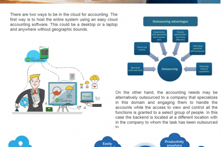 Importance of Cloud Accounting Software for Small Businesses Infographic