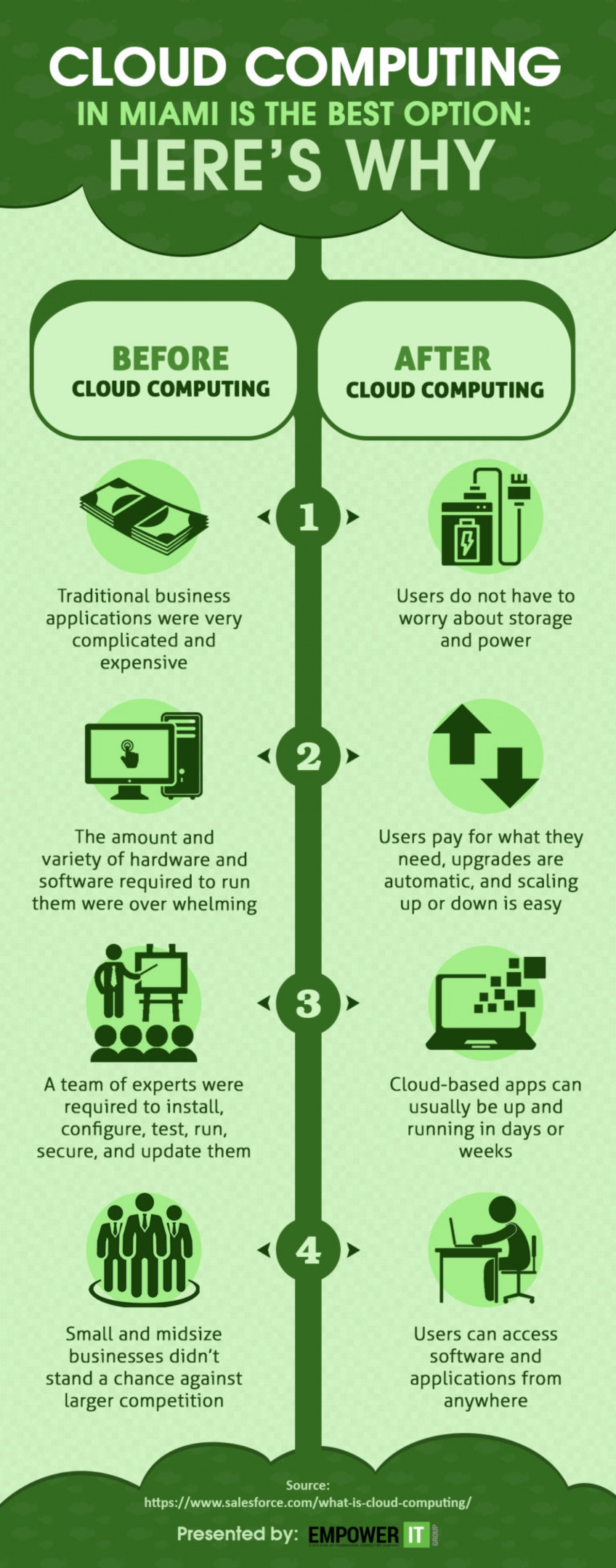 Importance of Cloud computing in today's business environment Infographic