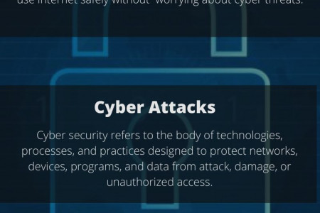 Importance of Cyber Security in Business Infographic