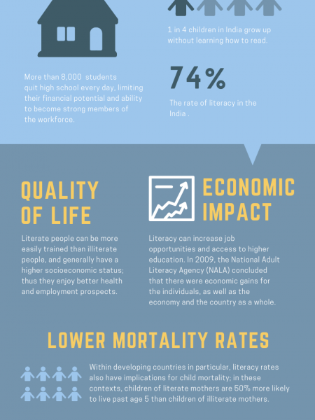 Importance of Education Infographic
