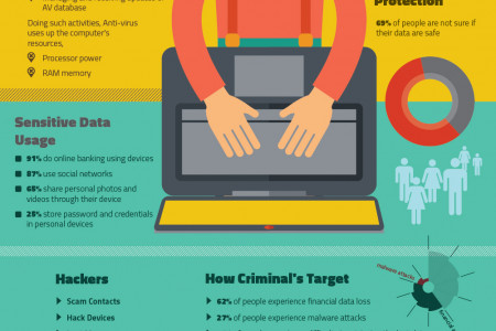 Importance of Free Computer Antivirus Software To Defy Threats Infographic