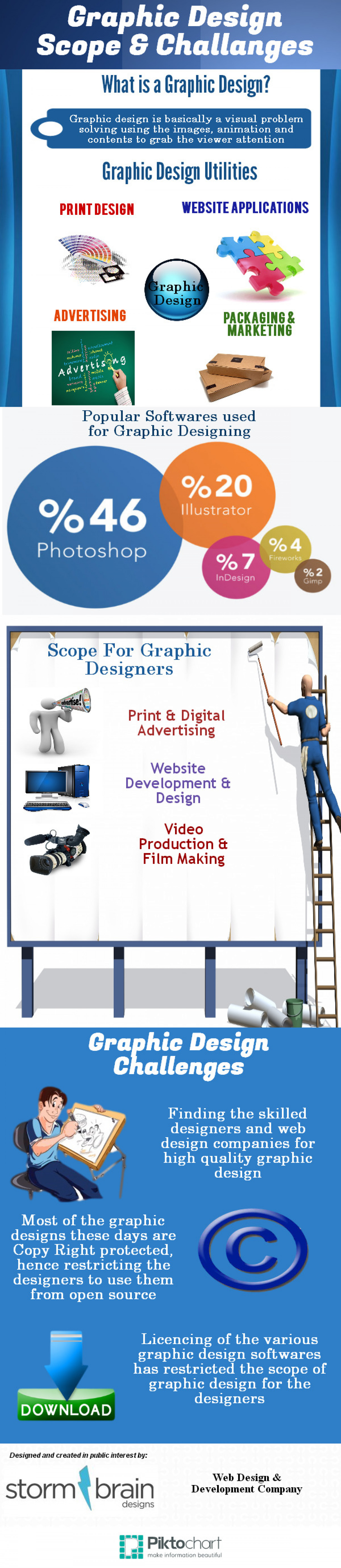 Importance of Graphic Designing Infographic
