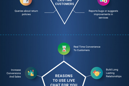 Importance of Live Chat for Your Website Infographic