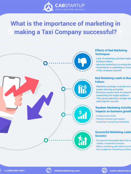 Importance of marketing for successful Taxi Company (Hint: Avoid Bad Marketing). Infographic