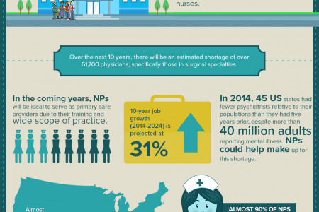 Importance of Nursing Practitioner Infographic