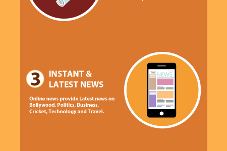 Importance of Online News Infographic