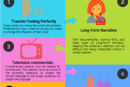 Importance of Professional Voice-Over Artists For Projects Infographic