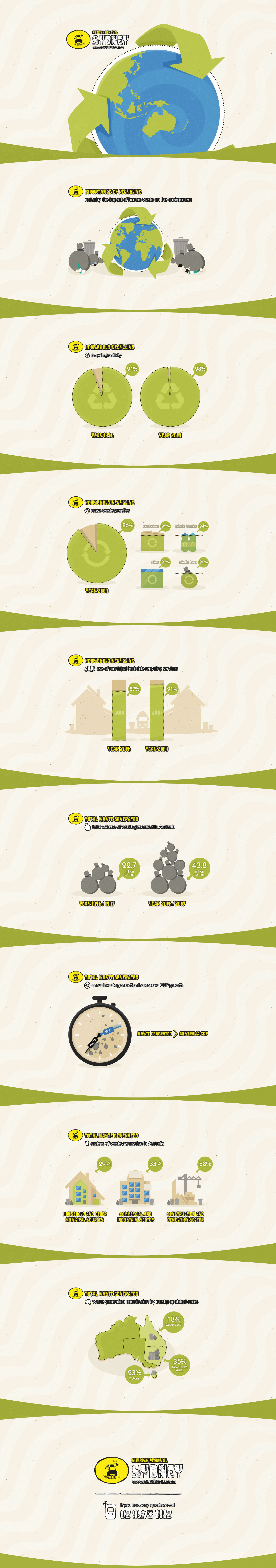 Importance of recycling  - Rubbish Removal Sydney  Infographic