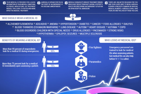 Importance of Wearing Medical Alert Bracelets Infographic