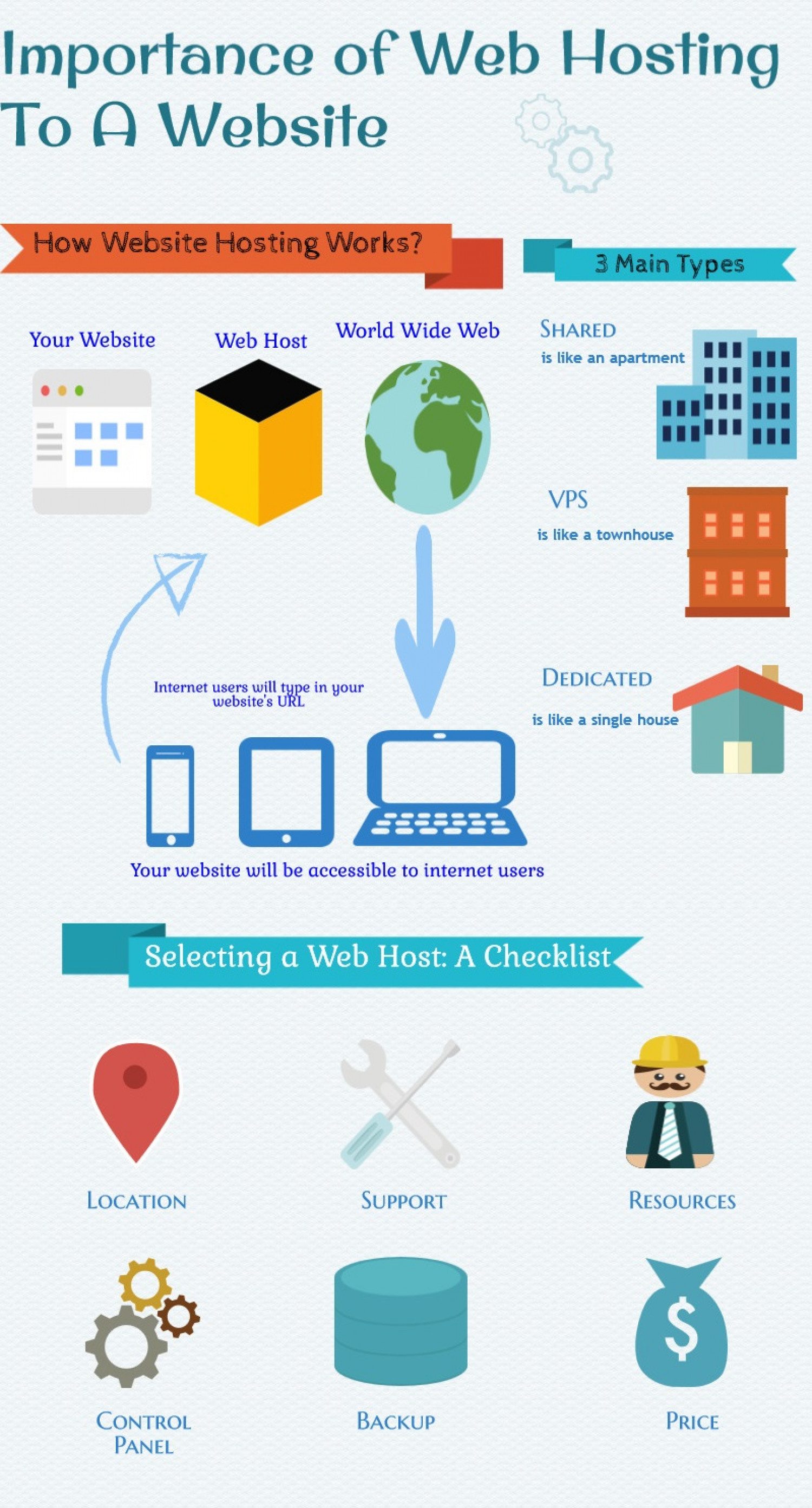 Importance of Web Hosting To A Website Infographic