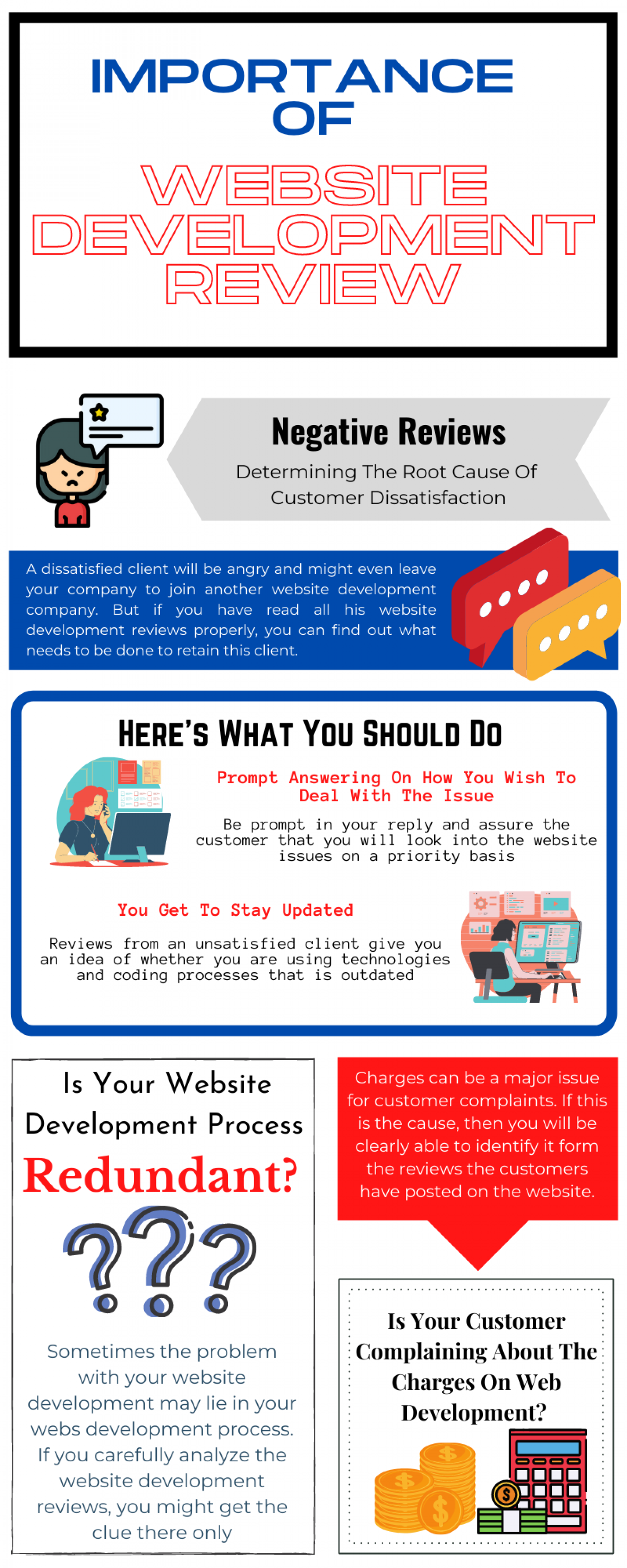 Importance Of Website Development Review Infographic