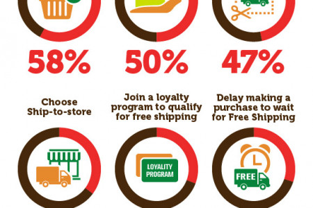 Importannce of Free Shipping in Online Buying Decisions Infographic