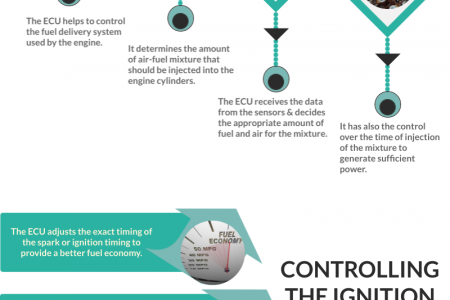 Important Functions of Engine Control Unit Infographic