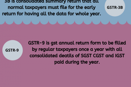 Important of GST Return Form Infographic