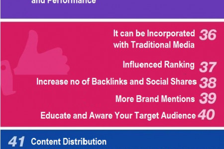 Important Things to do in Social Media Infographic
